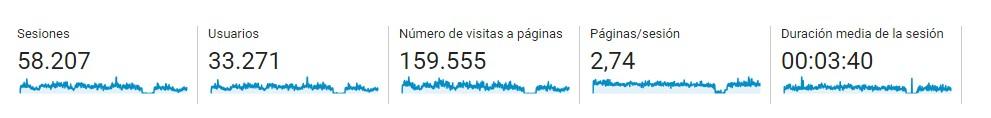 Visites al Web | Associació de Bipolars de Catalunya